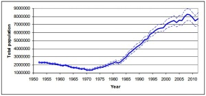 Figure 1: Estimated Total Population for Northwest Atlantic Harp Seals, 1950-2012