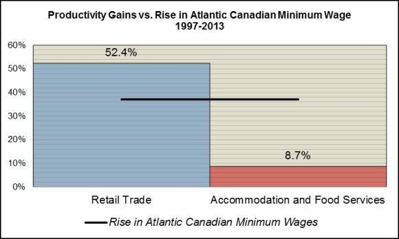 Productivity vs. Minimum Wages