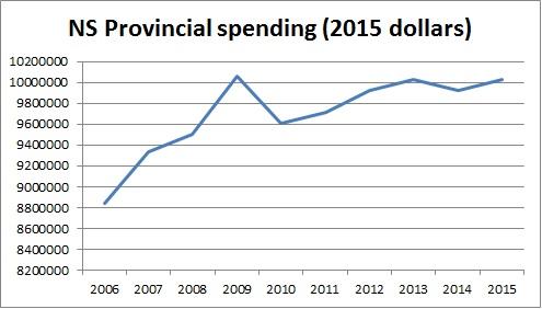 NS Spending 2015